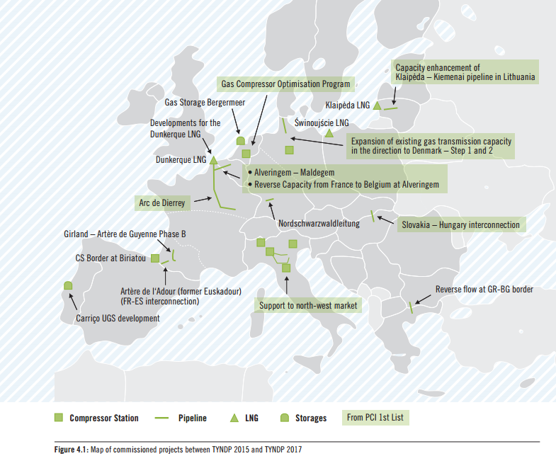 Eurogas: Don't Take Robust Gas Grid for Granted