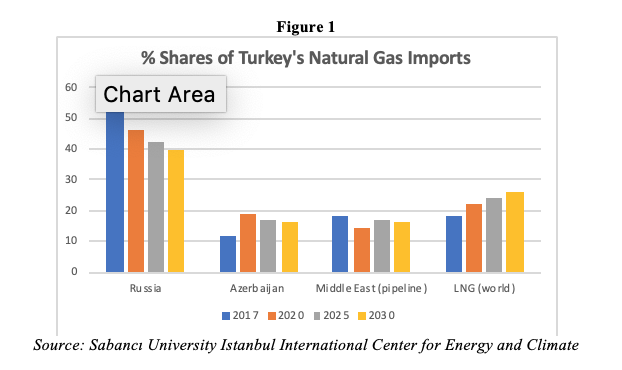 The Importance of Natural Gas to Turkey's Energy and