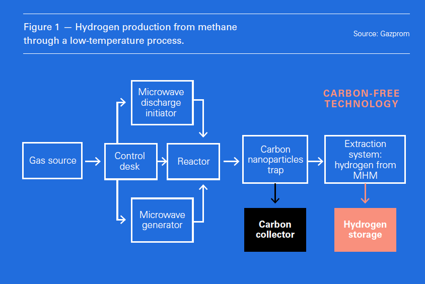 From methane to hydrogen [NGW Magazine]