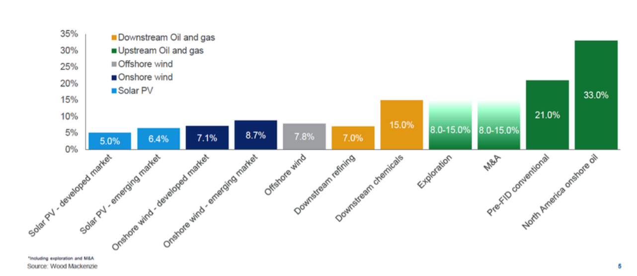 Why Oilmen Will Never Be Interested In Renewables [GGP]
