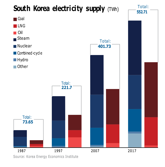 South Korean LNG set for growth [LNG Condensed]