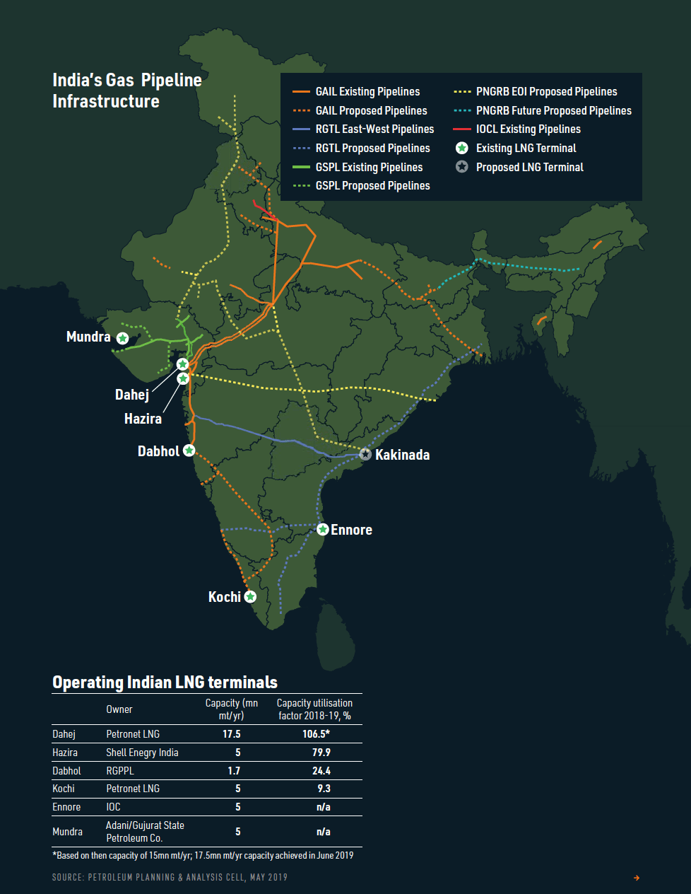 India's gas infrastructure challenge [LNG Condensed]