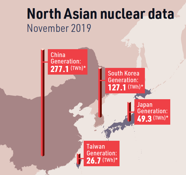 North Asian nuclear trends: implications for LNG [LNG Condensed]