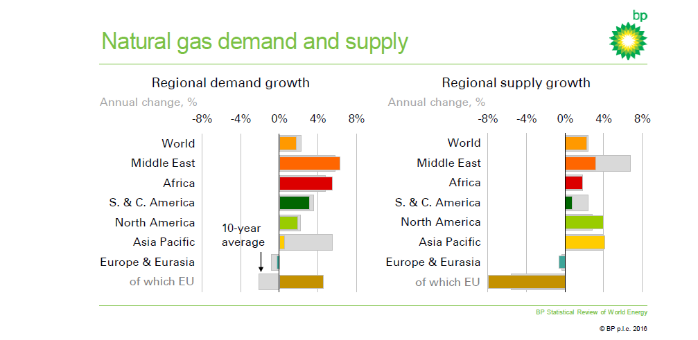 supply and demand of gasoline Explore the relationship between supply and demand,  drilling costs have increased and the oil companies have reduced the supply of gas to the market (supply 2.