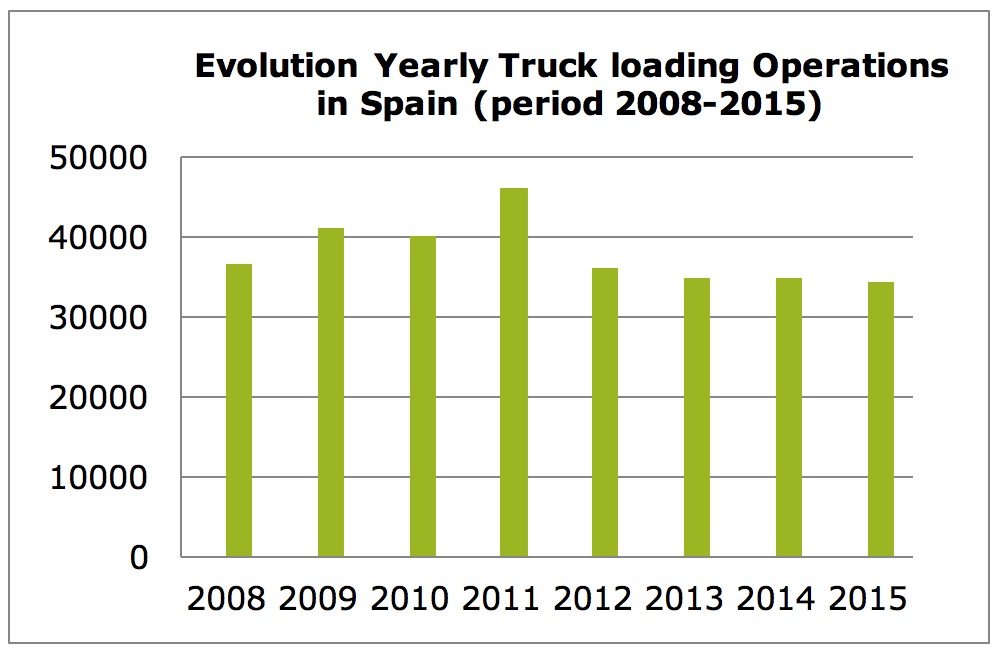Cost Of Transporting Natural Gas By Truck