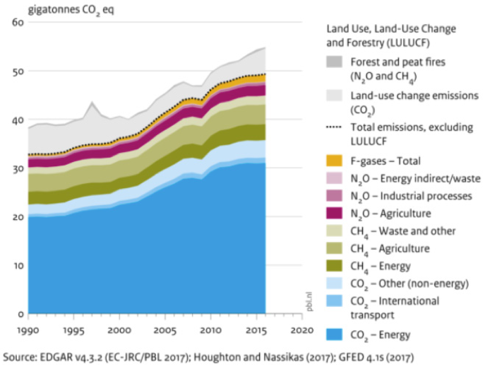Figure 1: Global greenhouse gas emissions 1990 to 2016