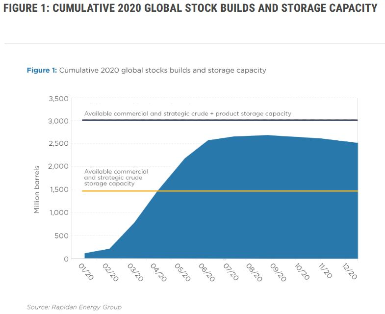 Oil Market Black Swans: Covid-19, the Market-Share War, and Long-Term Risks of Oil Volatility [GGP]