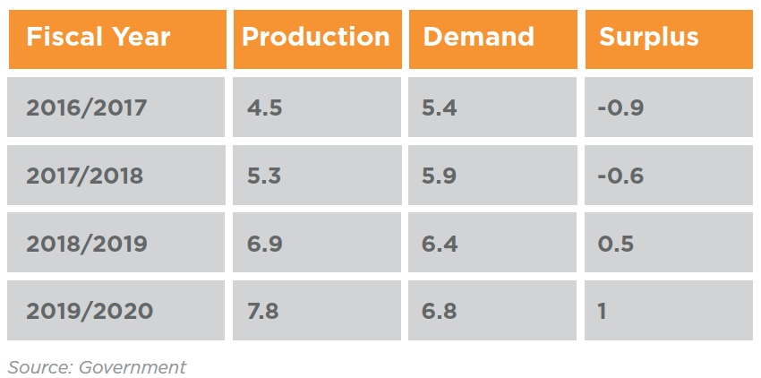 Table 1 Egypt's oil ministry expectations of gas production/demand (bn ft3/day)