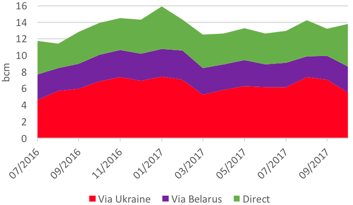 Split of Gazprom's EU monthly exports